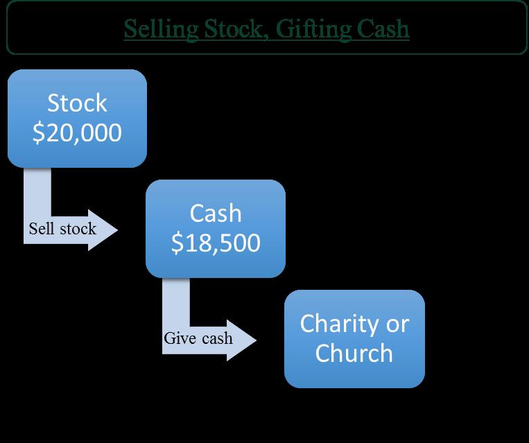 Gifting Cash