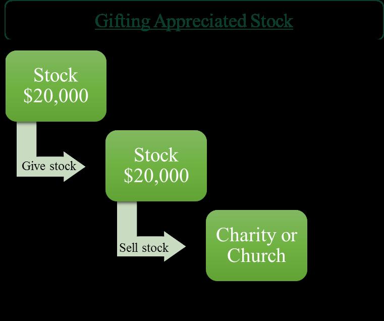 Gifting Stock
