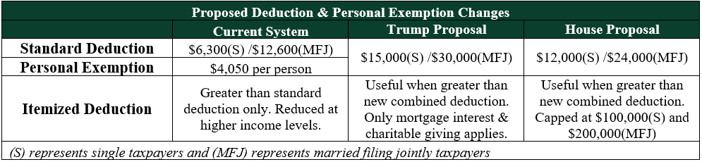 proposed-deductions